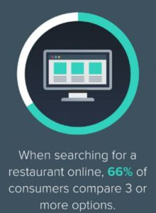 The Future of Restaurant Marketing - food search comparing